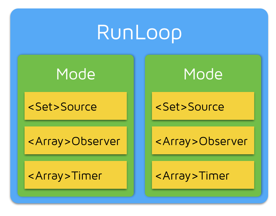 RunLoop 有5个类的关系