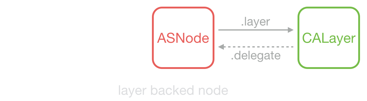 asdk_layer_backed_node