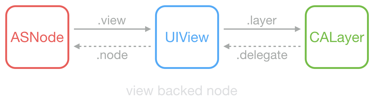 asdk_view_backed_node