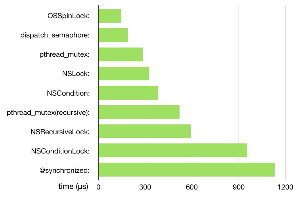 lock_benchmark